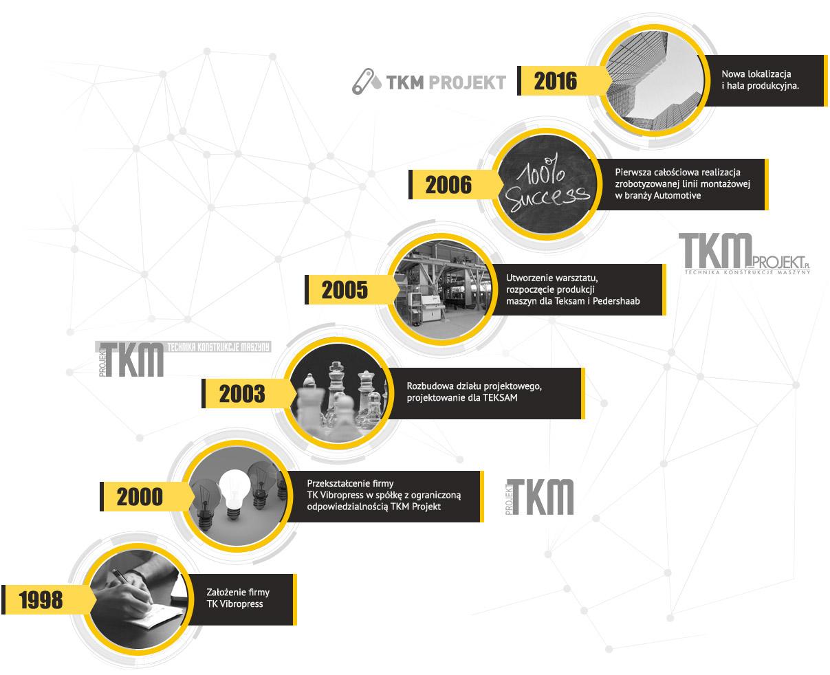 historia firmy tkm-projekt